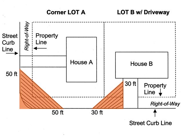 Fence Diagram