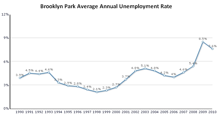 Unemployment chart in Brooklyn Park