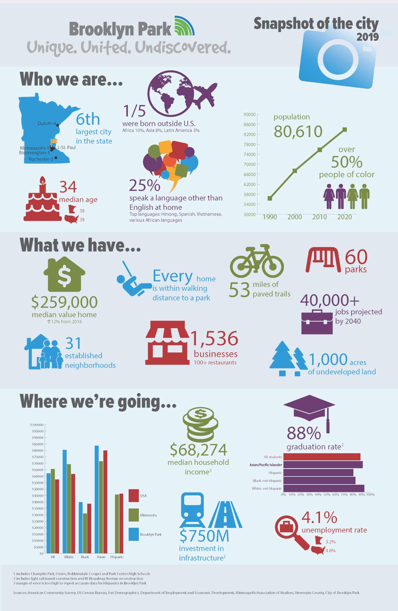 City infographic 2019