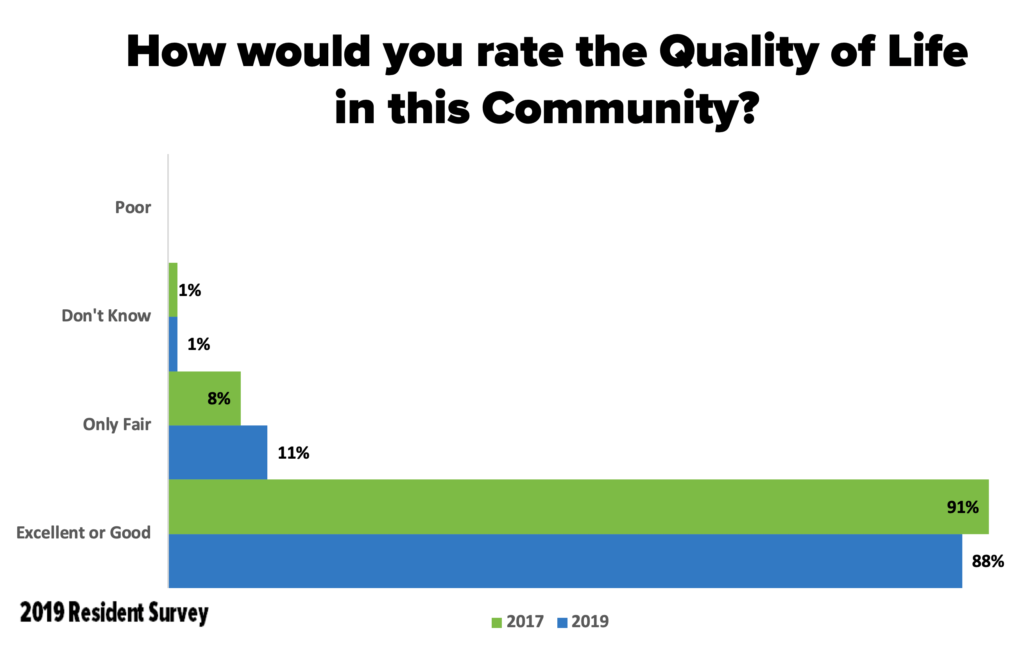 Graph #1: How would you rate the Quality of Life in this Community?