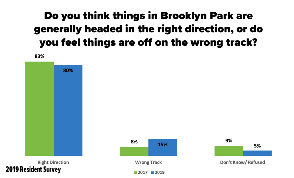 Graph #2: Do you think things in Brooklyn Park are generally headed in the right direction, or do you feel things are off on the wrong track?