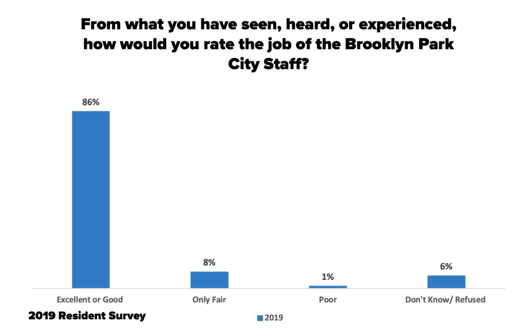 Graph #4: From what you have seen, heard, or experienced, how would you rate the job of the Brooklyn Park City Staff?