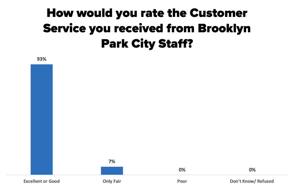 Graph #3: How would you rate the customer service you received from Brooklyn Park City Staff?