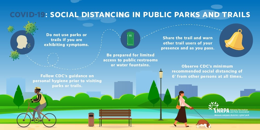 COVID-19: Social Distancing in Public Parks and Trails