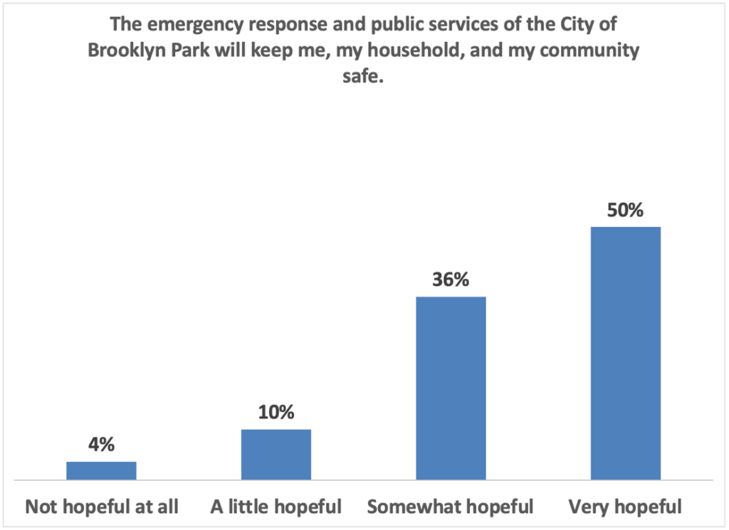 The emergency respons and public services of the city of Brooklyn Park will keep me, my household and my community safe: 50% very hopeful 36% somewhat hopeful 10% a little hopeful 4% not hopeful at all