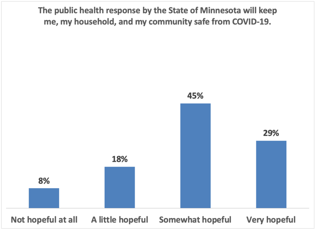 The public health respons by the State of Minnesota will keep me, my household, and my community safe from COVID-19: 29% Very hopeful 45% somewhat hopeful 18% a little hopeful 8% not hopeful at all